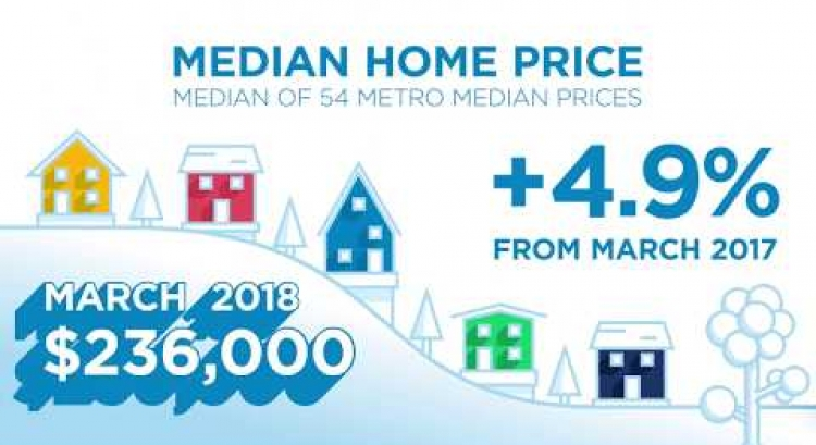 April 2018 RE/MAX National Housing Report